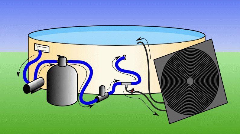 Как сделать солнечный коллектор для бассейна? обзор и подогрев воды итипы по температуре нагрева среды- инструкция изготовления +видео