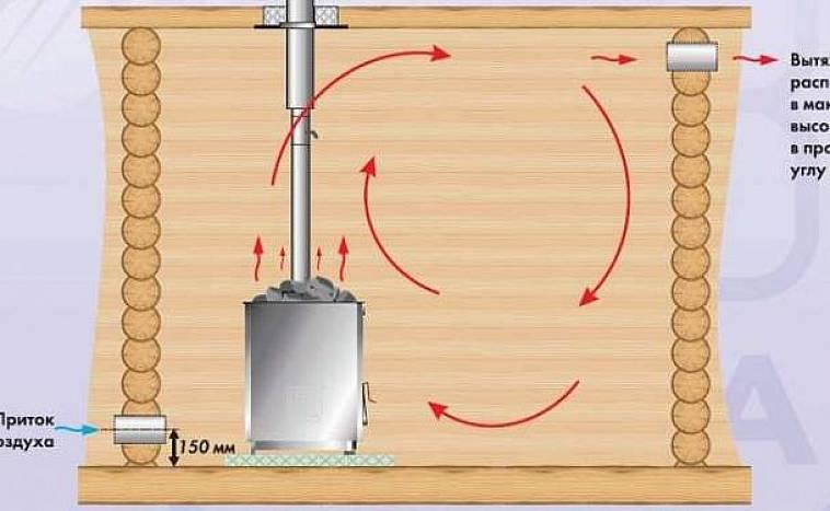 Обратная тяга в вентиляции частного дома: почему дует в обратную сторону и как исправить неполадку