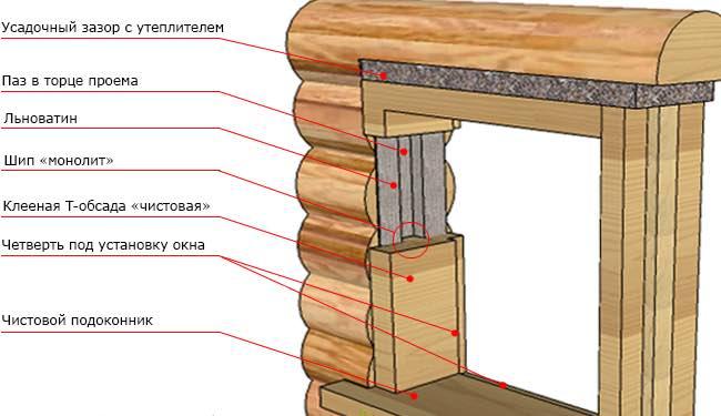 Как установить дверь в срубе бани своими руками, видео установки входной и межкомнатных дверей