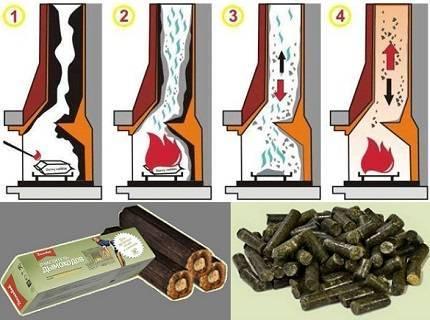 Как почистить дымоход в бане