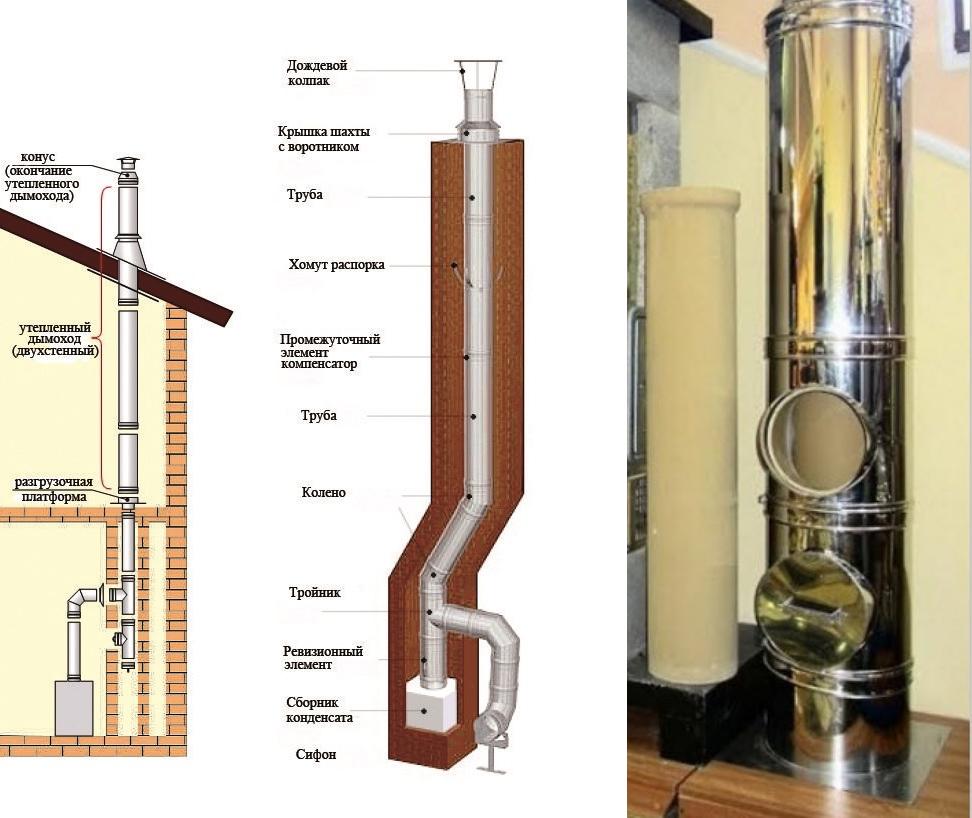 Трубы для дымохода (57 фото): дымовые и печные изделия из нержавеющей или оцинкованной стали, керамические дымоходные конструкции, «нержавейка»