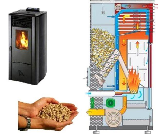 Где и как используются пеллеты, какие лучше для отопления и почему