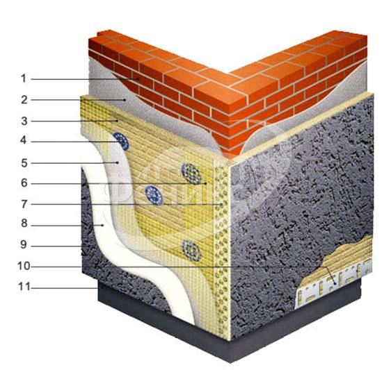 Теплоизоляция фасадов материалы для отделки, защиты и других видов фасадных работ