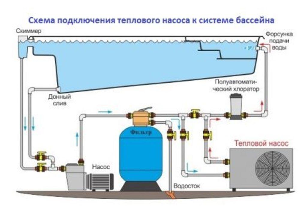 Как выбрать и установить тепловой насос для бассейна?
