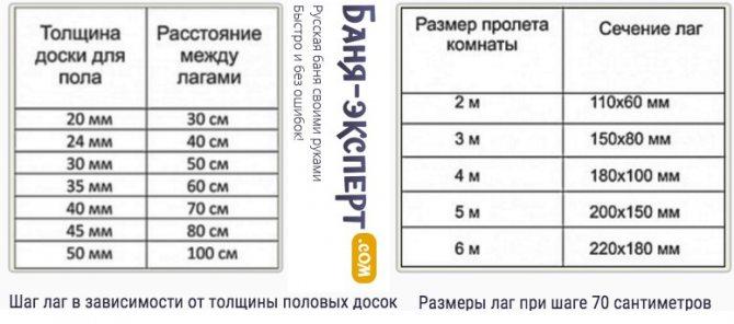 Половая доска: стандартные размеры, советы по определению