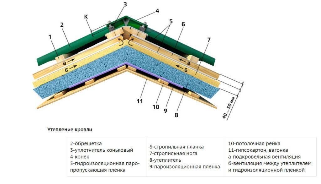 Когда нужно делать утепление крыши бани и когда нет смысла? технология теплоизоляции кровли