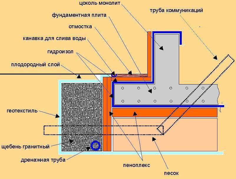 Принципы обустройства плитного фундамента для бани
