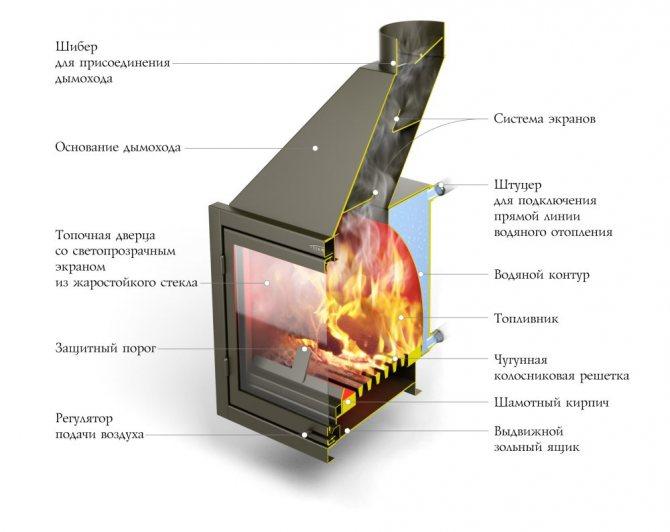 Печь с водяным контуром длительного горения для бани