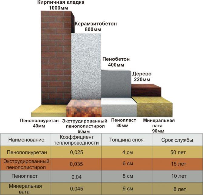 Что такое каменная вата: разбираем характеристики и технологии утепления