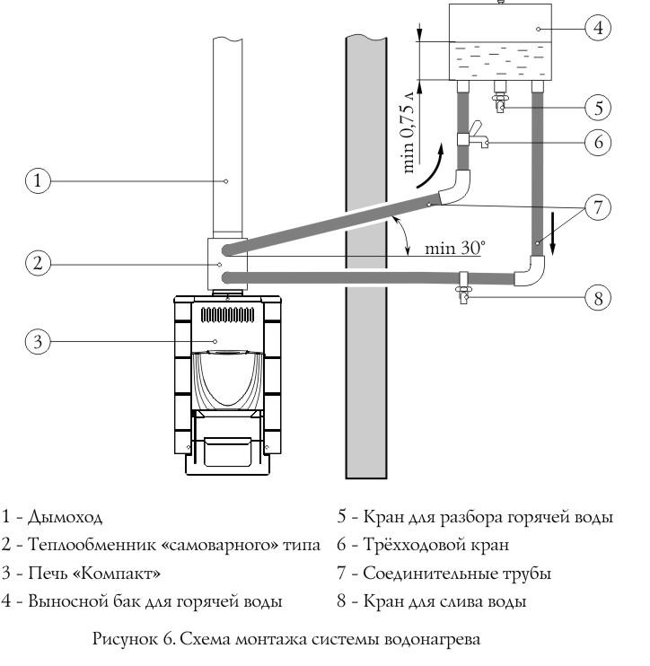 Печь с теплообменником для бани своими руками, 3 рыночные модели