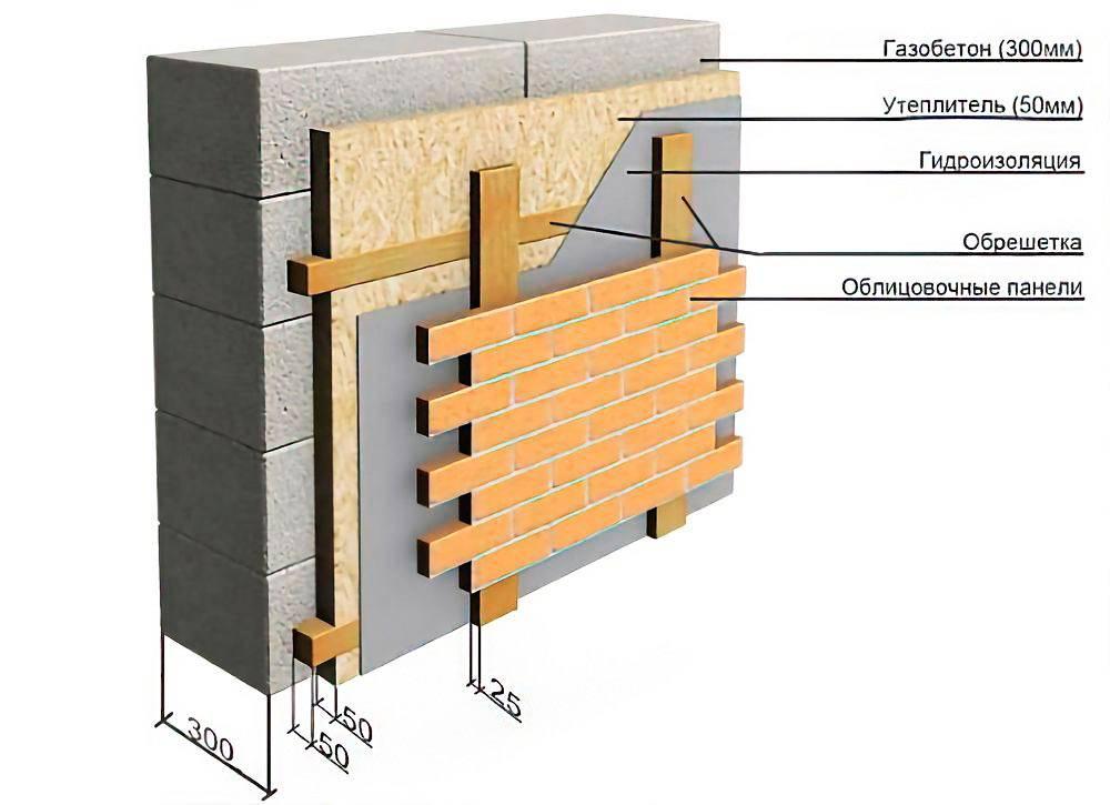 Баня из газосиликатных блоков личный опыт строительства полезные советы