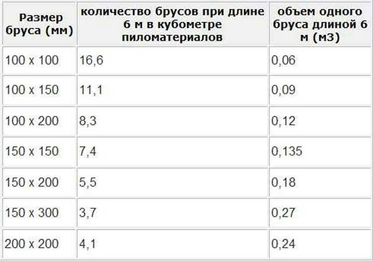 Расчет количества бруса