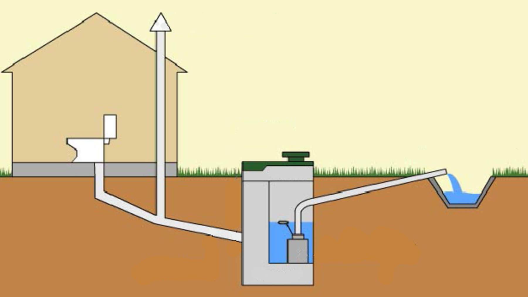 Устройство канализации в бане: слив, септик, дренаж   o-builder.ru