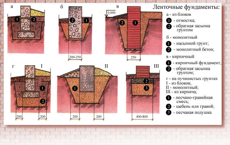 Выбор и строительство фундамента на глинистой почве