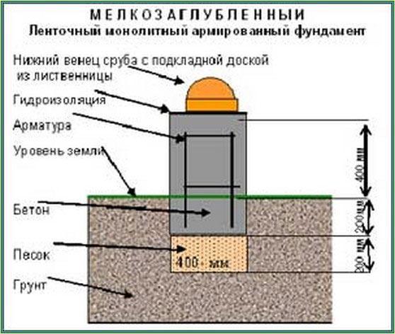 Плюсы и минусы бани без фундамента