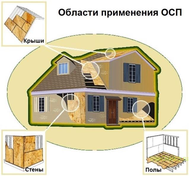 Что такое osb (осп): характеристики, применение, размеры и цены