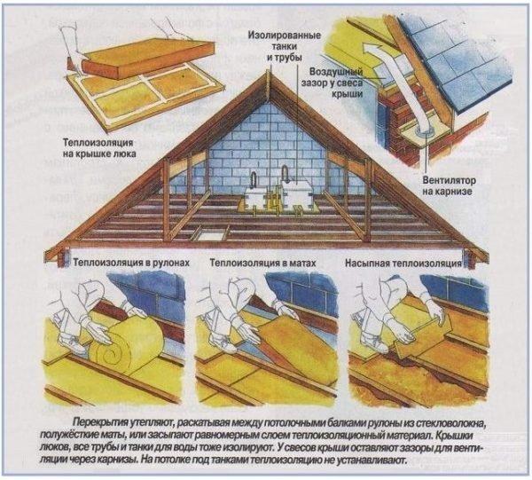 Как утеплить потолок бани — чем лучше сделать утепление и как правильно это сделать