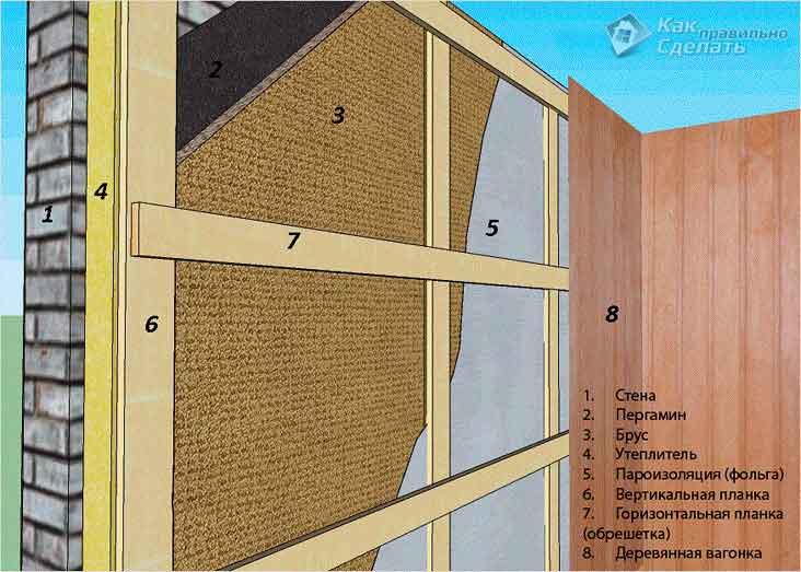 Варианты отделки пеноблоков: плюсы и минусы отделочных материалов