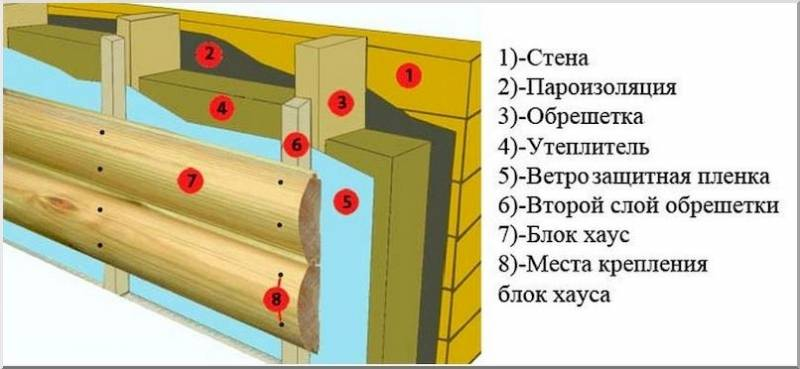 Обшивка дома блок хаусом своими руками | o-builder.ru