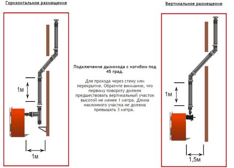 Какой дымоход для твердотопливного котла наиболее подходит – сравнения, рекомендации