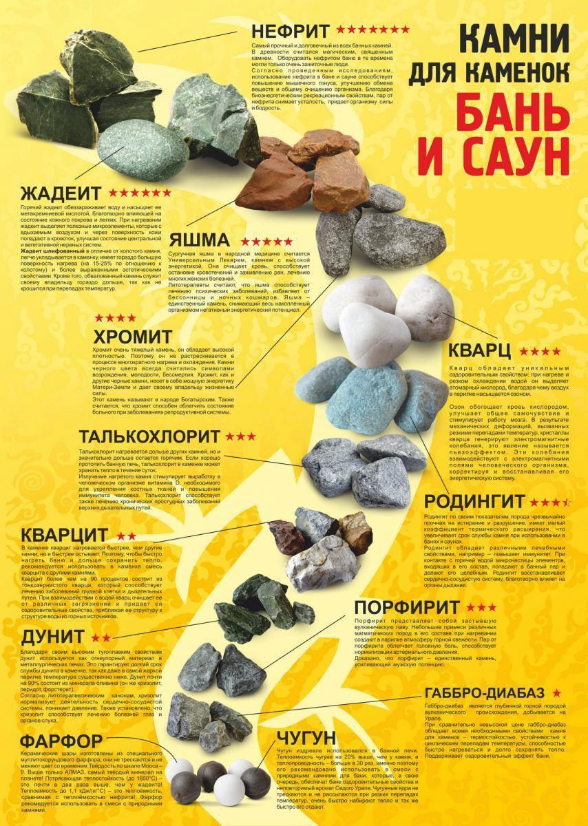 Какие камни лучше использовать для бани - узнай подробно!