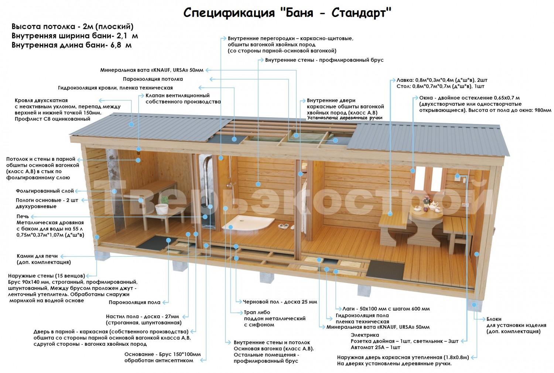 Выбираем оптимальную площадь и высоту потолка в бане