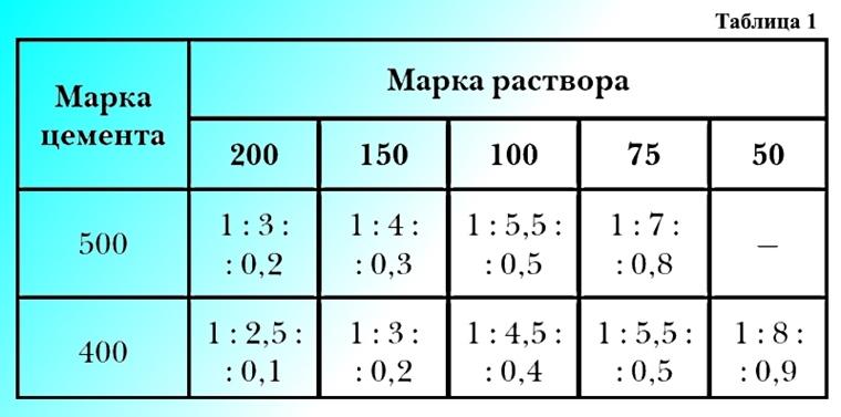 Пропорции цементного раствора для стяжки и заливки пола в ванной комнате