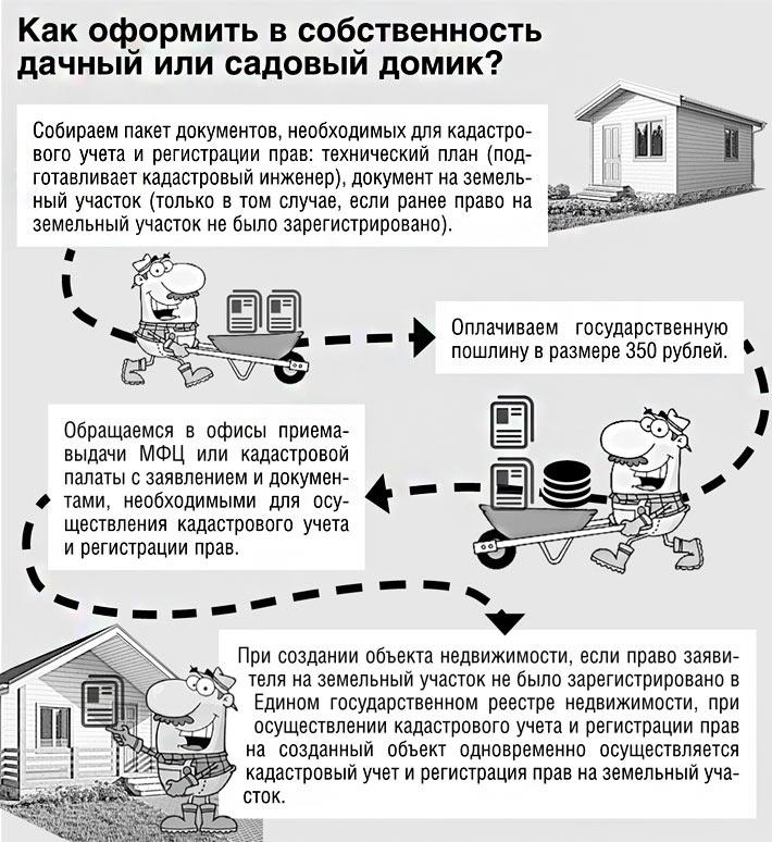 Регистрация дома на земельном участке ижс в 2020