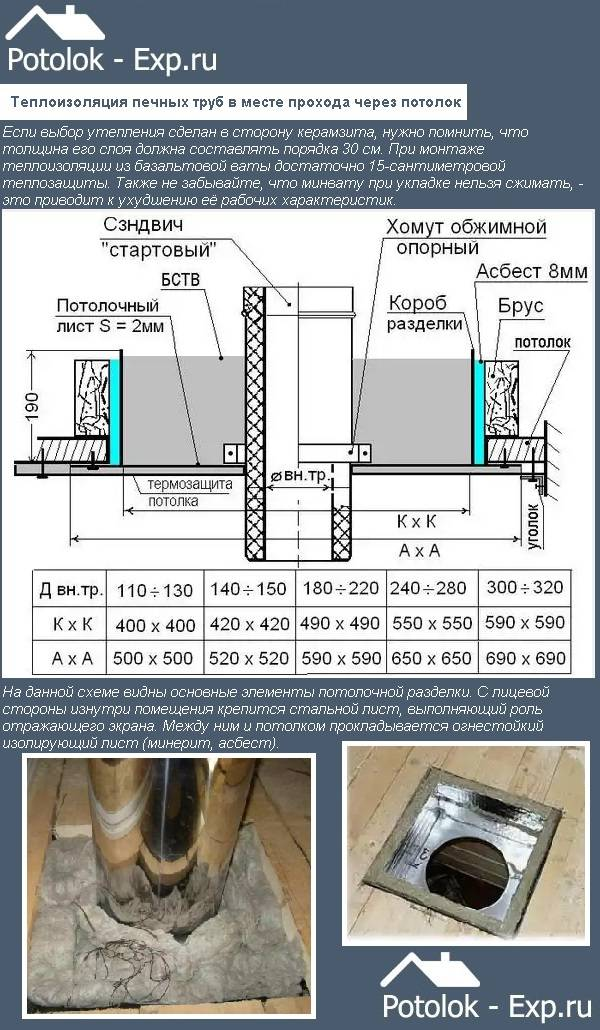 Как изолировать от потолка, крыши и стены трубу в бане