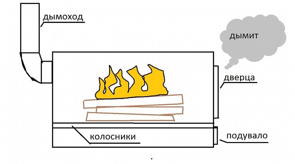 Почему дымит печь в бане и как это исправить