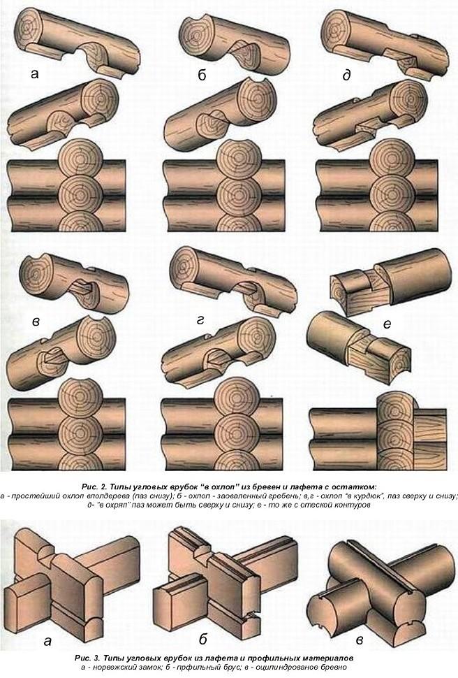 Как рубить сруб своими руками - соединение в лапу, в чашу, ласточкин хвост
