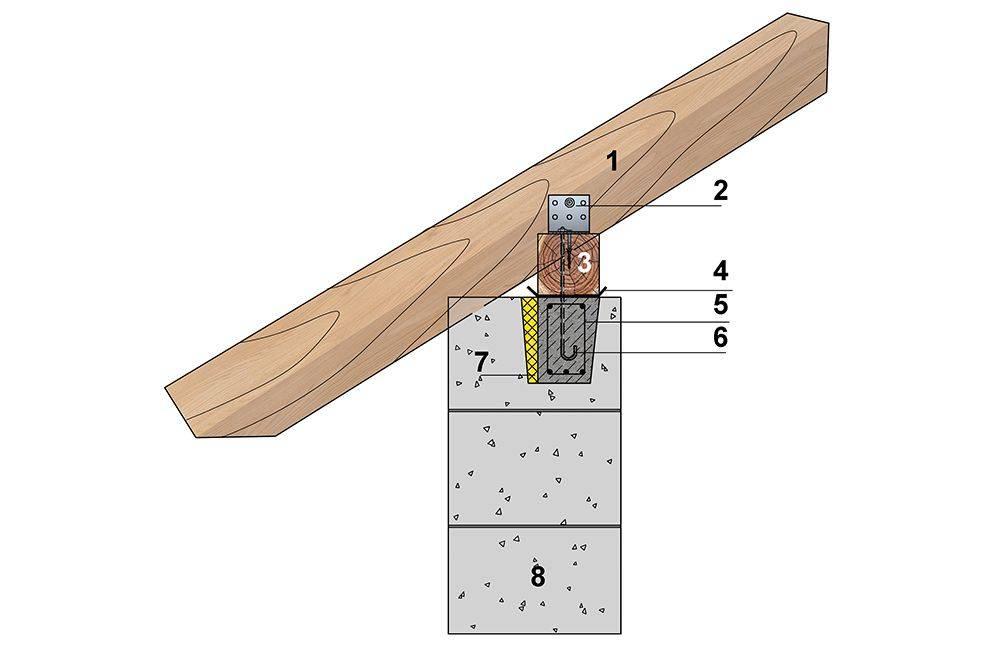 Способы крепления стропила к мауэрлату: основные способы и схемы крепления стропильных ног