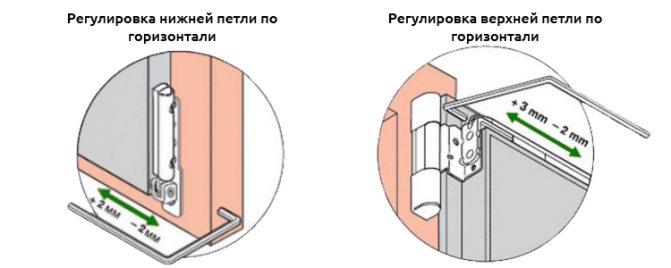 Регулировка пластиковых дверей самостоятельно