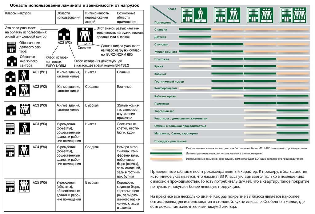 Классификация ламината по классам и износостойкости