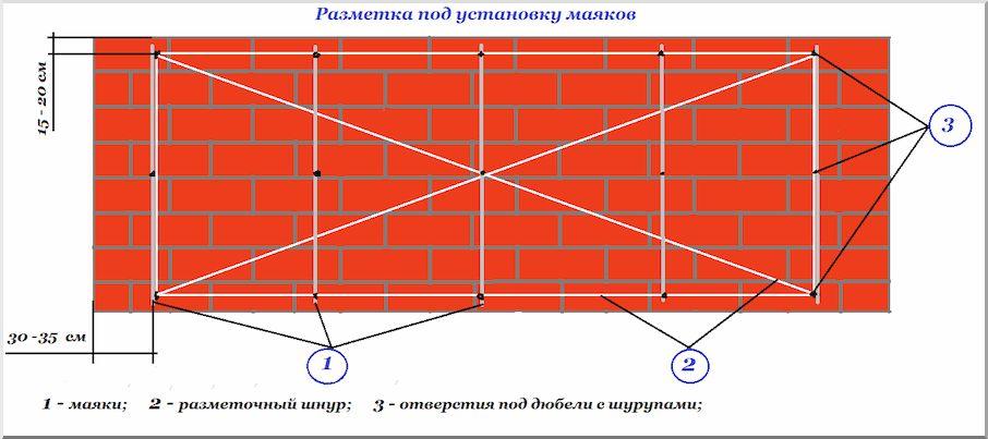 Различные способы установки маяков для штукатурки стен: описание процесса с фото и видео