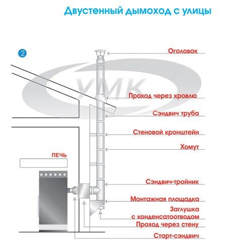 Устройство дымохода в бане: виды дымоходных конструкций для дровяной печи и особенности их монтажа с видео