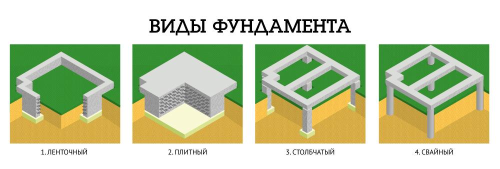 Основные типы фундаментов: какой все-таки выбрать