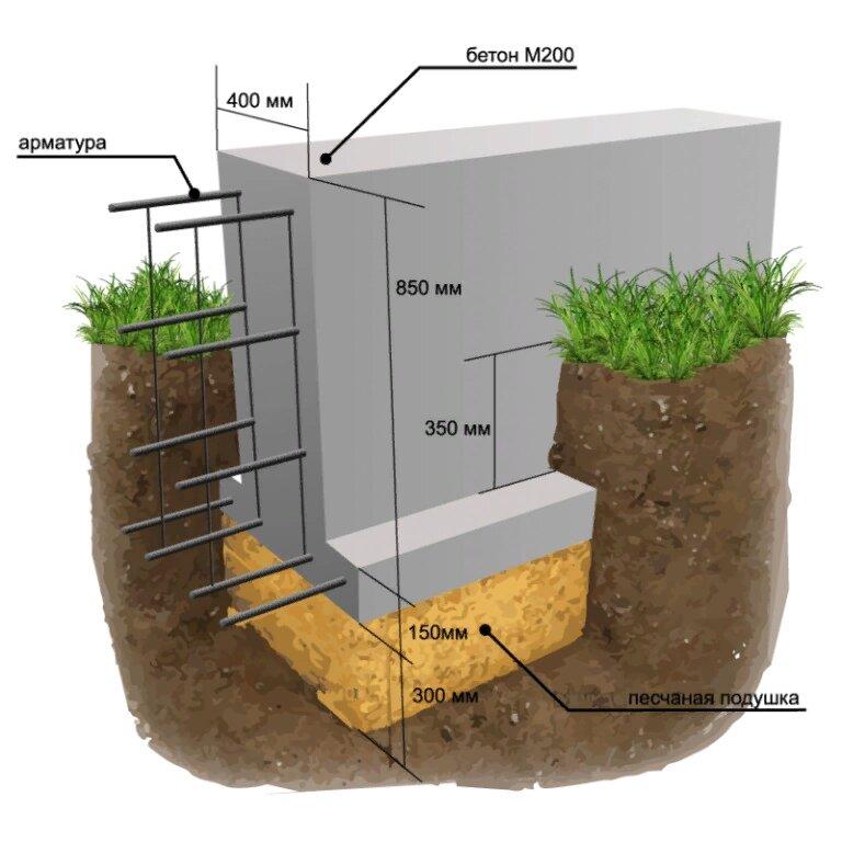 Глинистая почва – какой фундамент