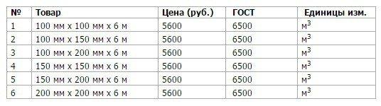 Определяем стоимость бани из бруса 6х4 для будущего строительства