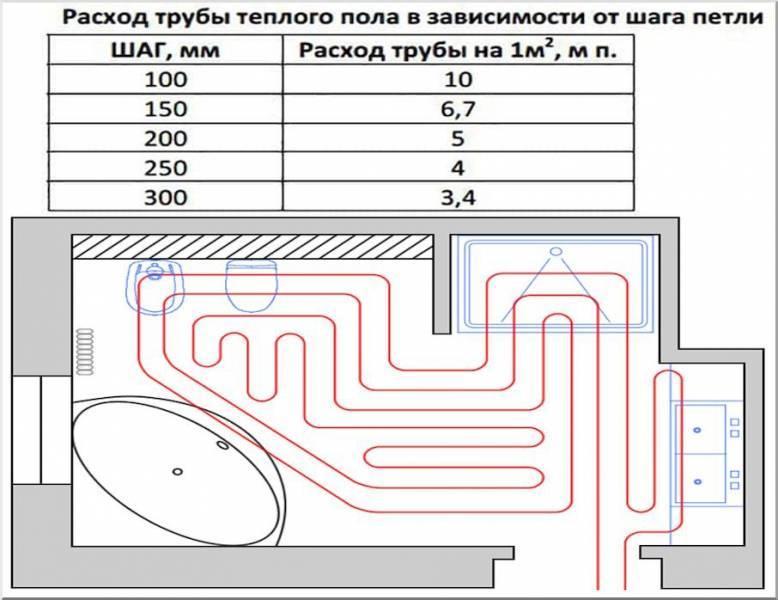 Трубы для теплого водяного пола: какие лучше, расчет количества и варианты монтажа