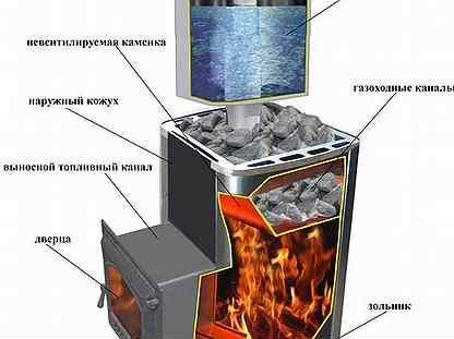 Особенности конструкции и эксплуатации печи с баком для воды ермак 12