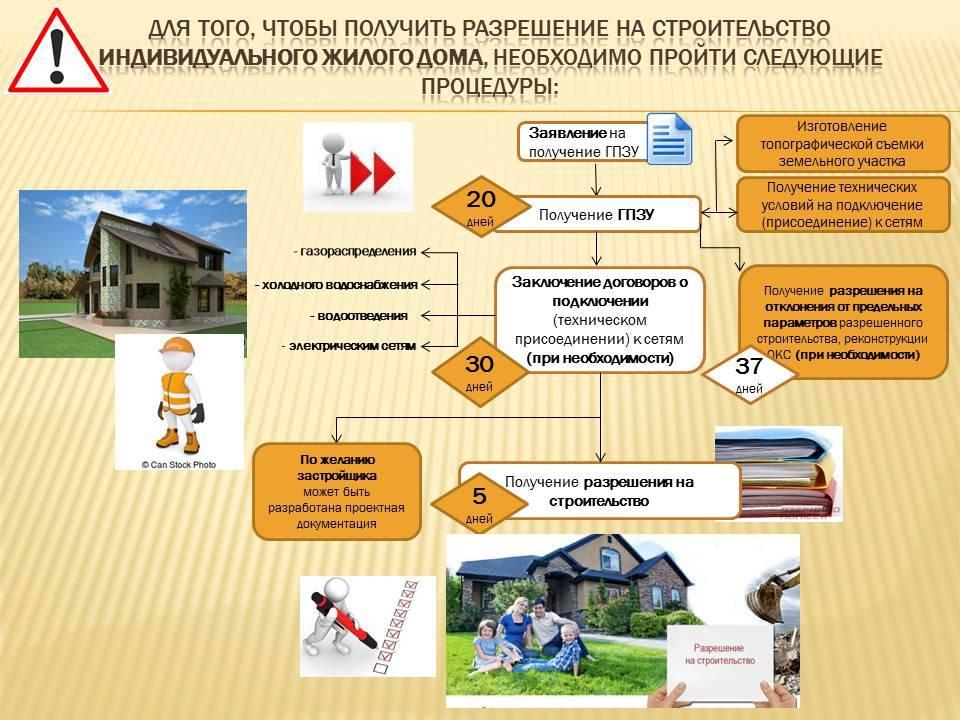 Регистрация строений на садовом участке в 2020 году: оформление, требования к постройкам