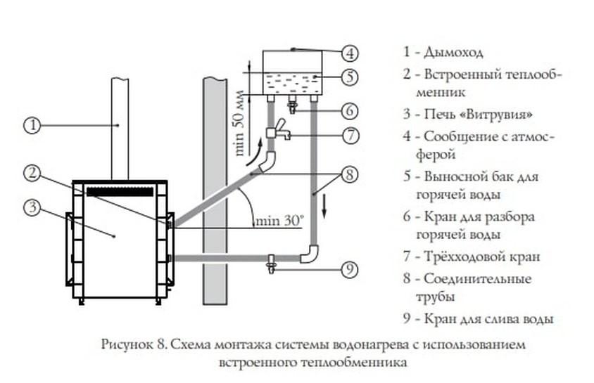 Печь для бани с теплообменником для воды: три лучшие модели на рынке с ценами