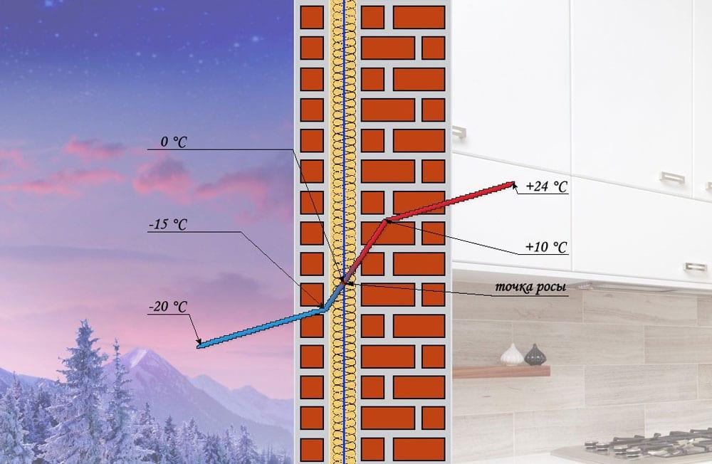 Точка росы в строительстве: определение и расчет