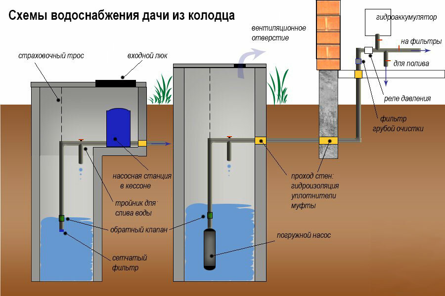 Как сделать водоснабжение бани своими руками и что нужно учесть