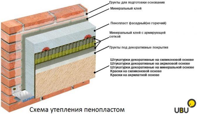 Что собой представляет отделка с мокрым фасадом