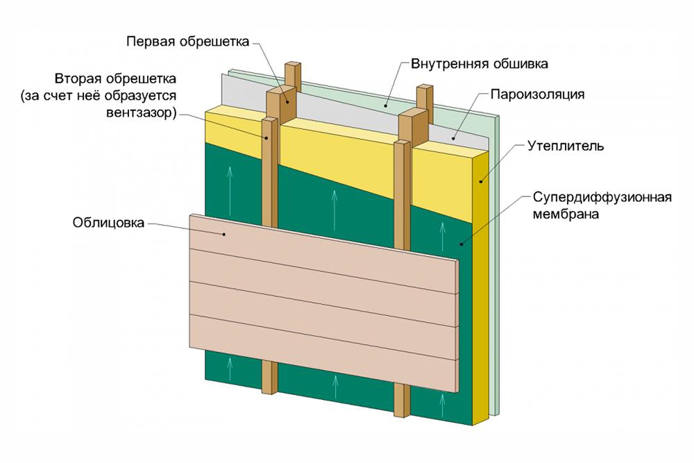 Строительство стен и крыши каркасной бани своими руками: опыт из первых рук