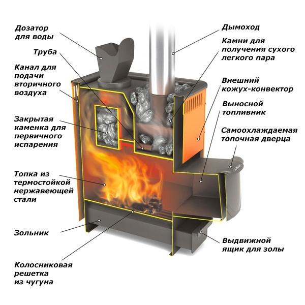 Какая печь для бани лучше чугунная или стальная