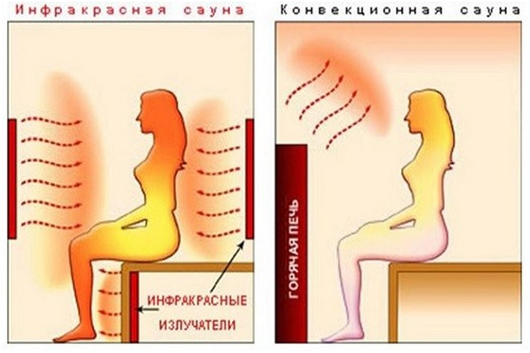 Инфракрасная сауна — польза и вред, противопоказания