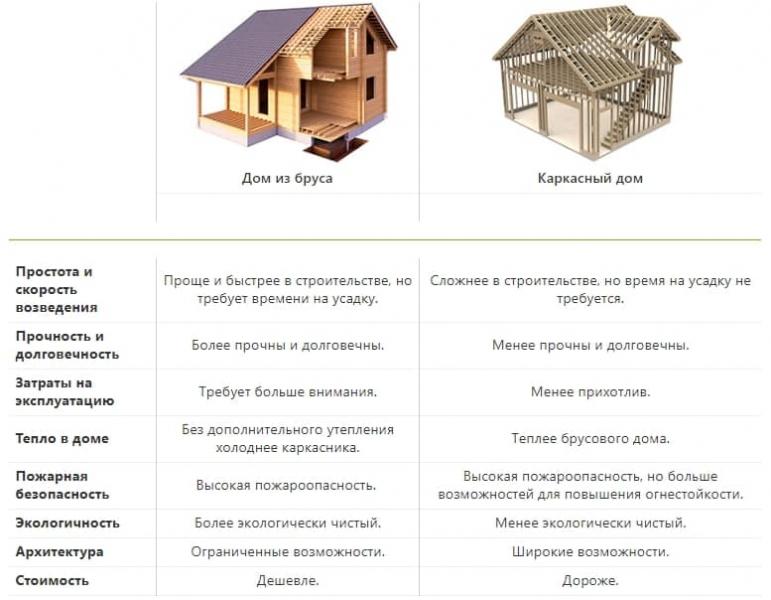 Что лучше - каркасный дом или брусовой для постоянного проживания
